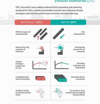 Global Protocol for Community-Scale Greenhouse Gas Emission Inventories (GPC): An Accounting and Reporting Standard for Cities (Infographic)