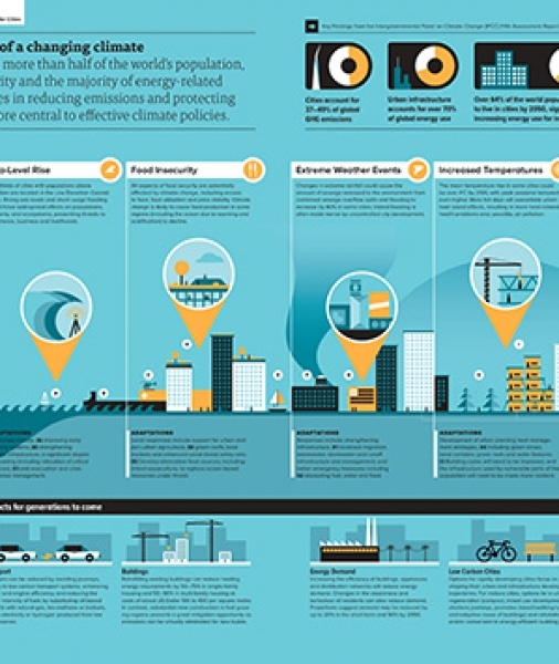 INFOGRAPHIC: Key Findings from the Intergovernmental Panel on Climate Change: Implications for Cities